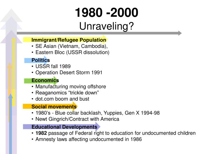 1980 -2000