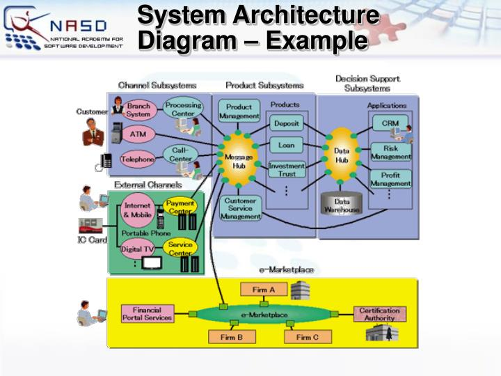 System Architecture Diagram – Example