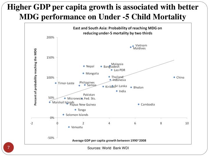 Higher GDP per capita growth is associated with better MDG performance on Under -5 Child Mortality