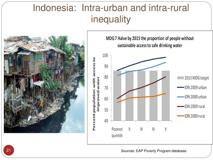 Indonesia:  Intra-urban and intra-rural inequality
