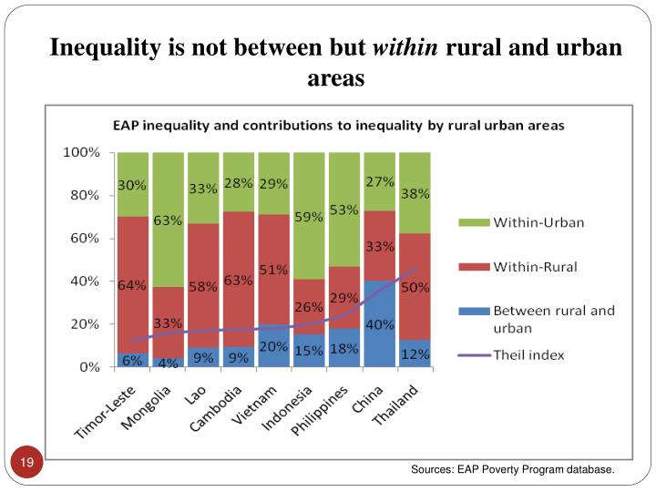 Inequality is not between but