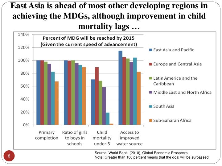 East Asia is ahead of most other developing regions in achieving the MDGs, although improvement in child mortality lags …