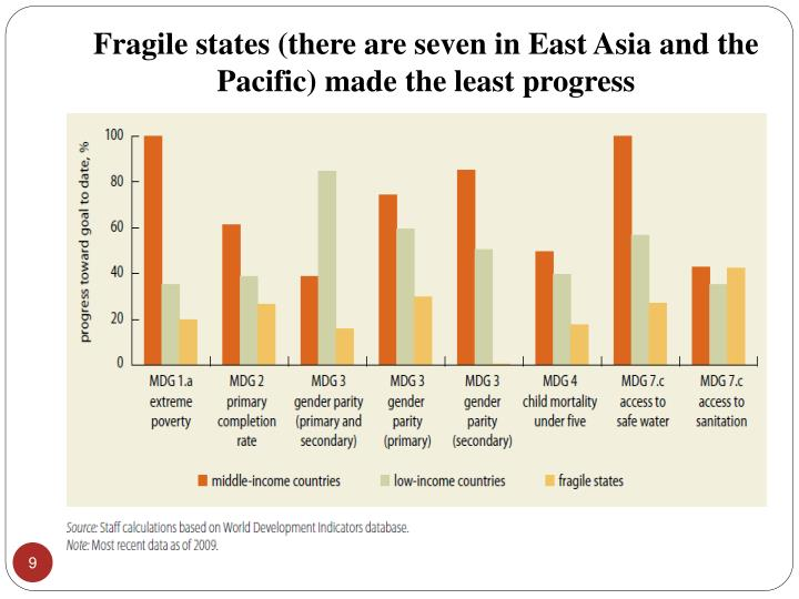 Fragile states (there are seven in East Asia and the Pacific) made the least progress