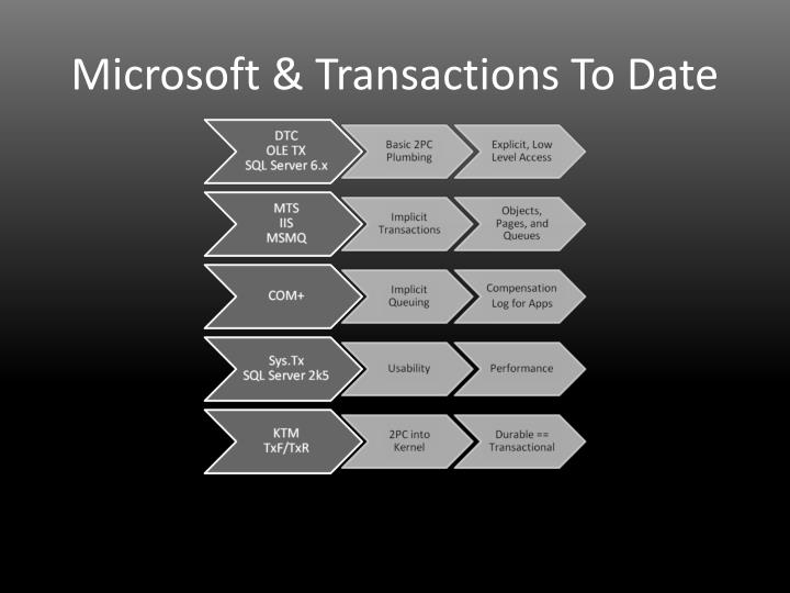 Microsoft & Transactions To Date