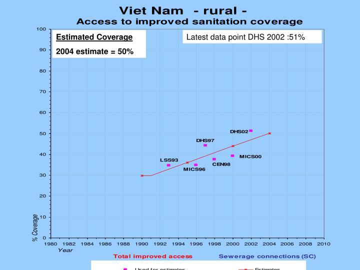 Estimated Coverage