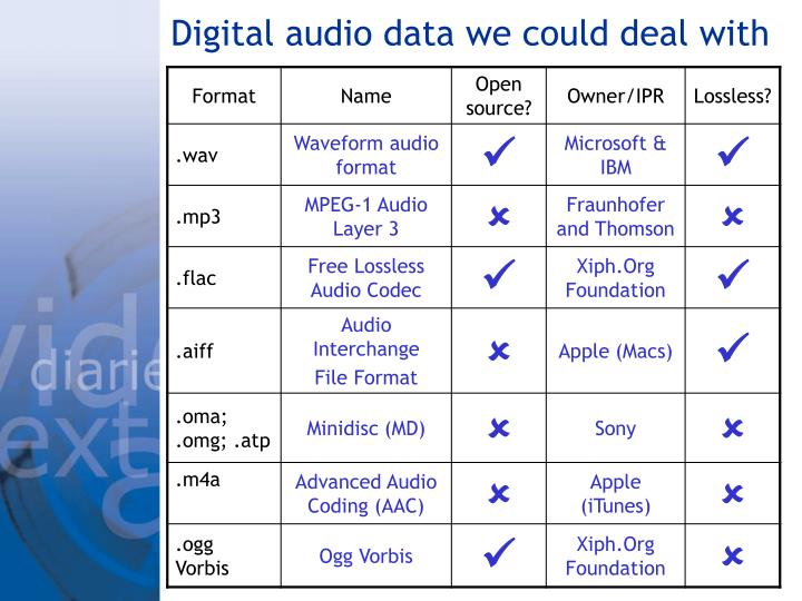 Digital audio data we could deal with