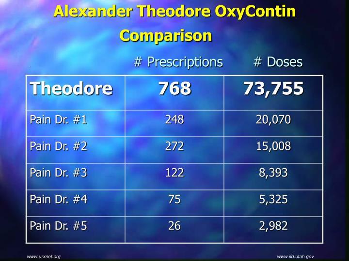 Alexander Theodore OxyContin Comparison