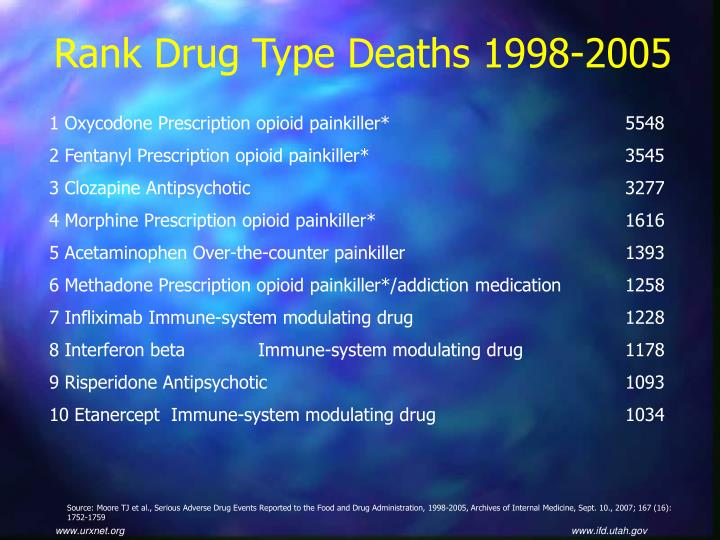 Rank Drug Type Deaths 1998-2005