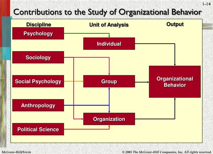 Contributions to the Study of Organizational Behavior