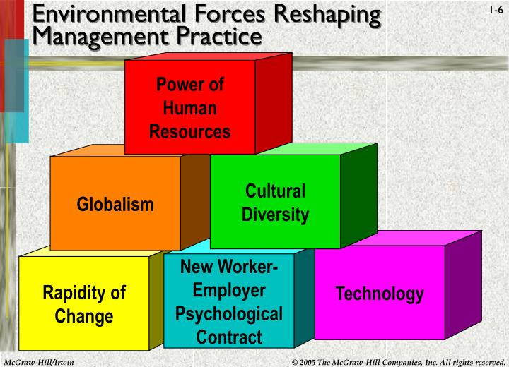 Environmental Forces Reshaping Management Practice