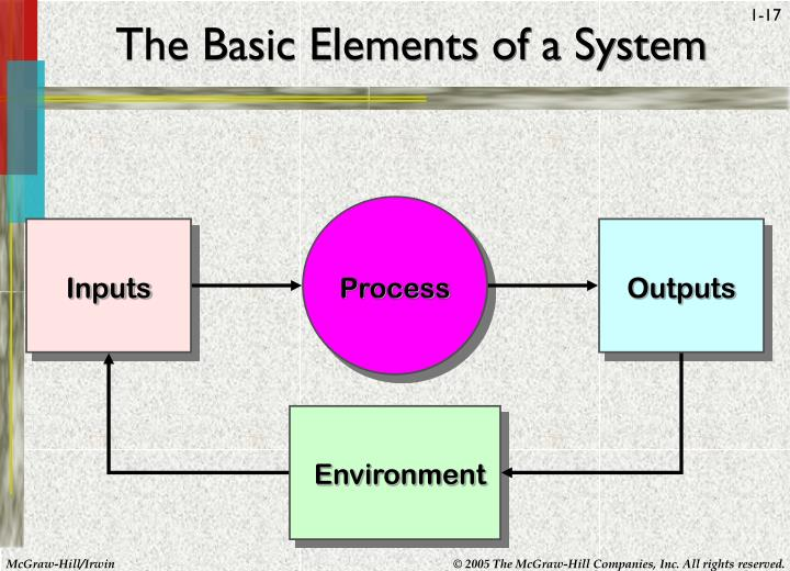 The Basic Elements of a System