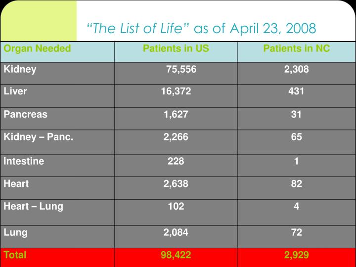 """""""The List of Life"""""""