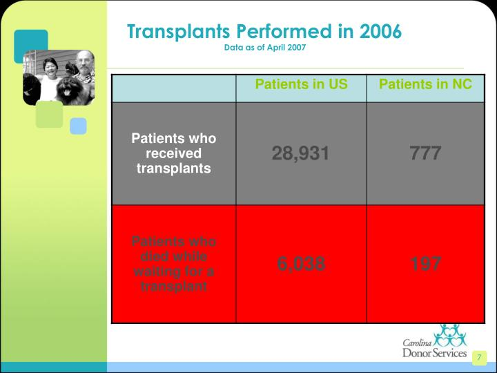 Transplants Performed in 2006