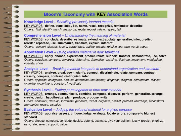 Bloom's Taxonomy with