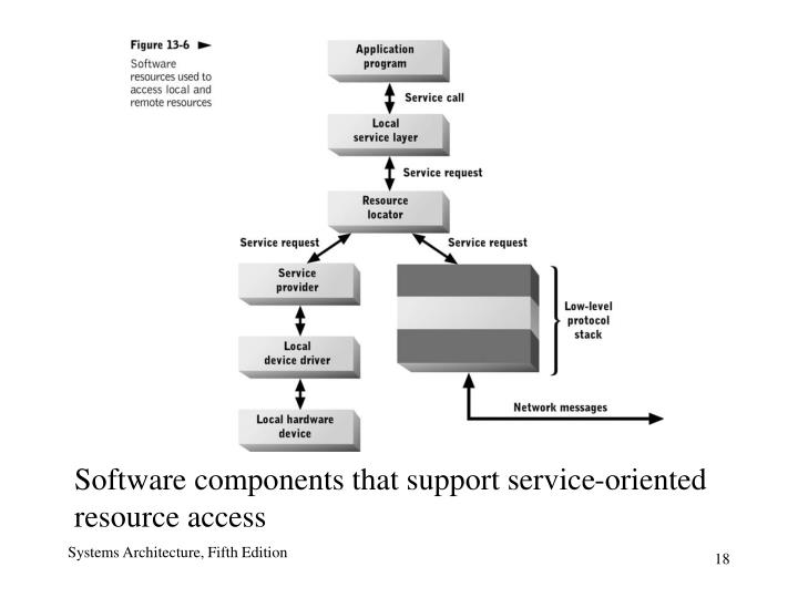 Software components that support service-oriented resource access
