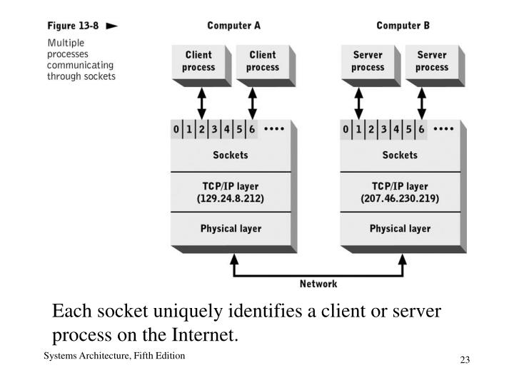 Each socket uniquely identifies a client or server process on the Internet.