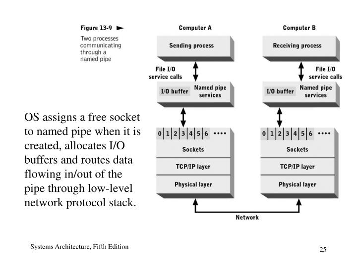 OS assigns a free socket to named pipe when it is created, allocates I/O buffers and routes data flowing in/out of the pipe through low-level network protocol stack.