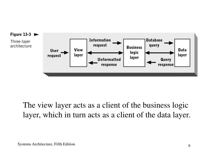 The view layer acts as a client of the business logic layer, which in turn acts as a client of the data layer.