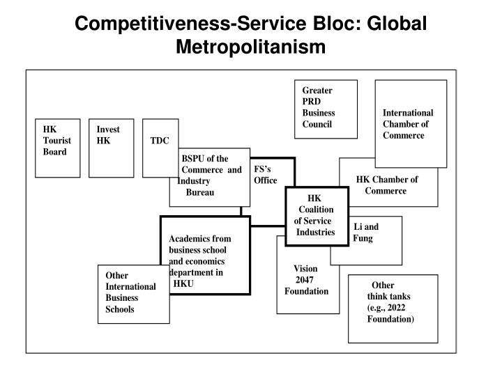 Competitiveness-Service Bloc: Global Metropolitanism