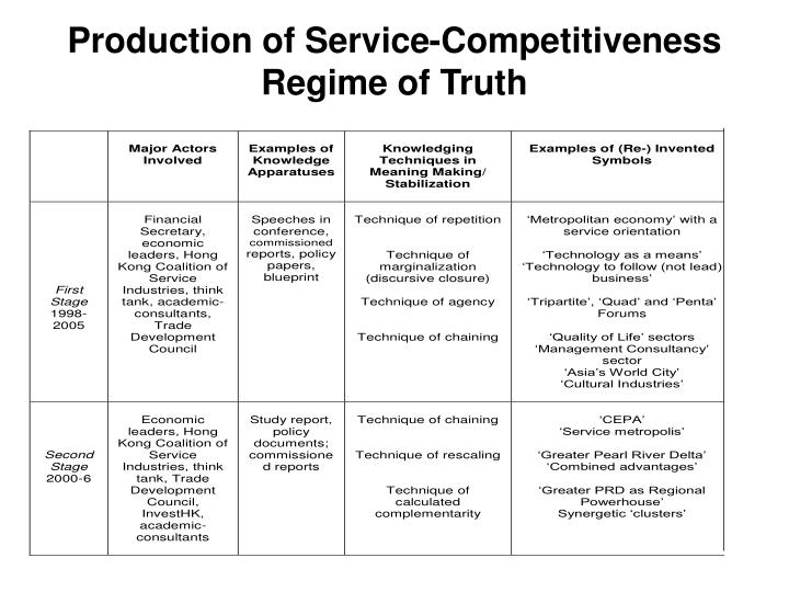 Production of Service-Competitiveness Regime of Truth