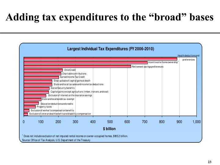 """Adding tax expenditures to the """"broad"""" bases"""