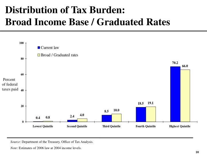 Distribution of Tax Burden: