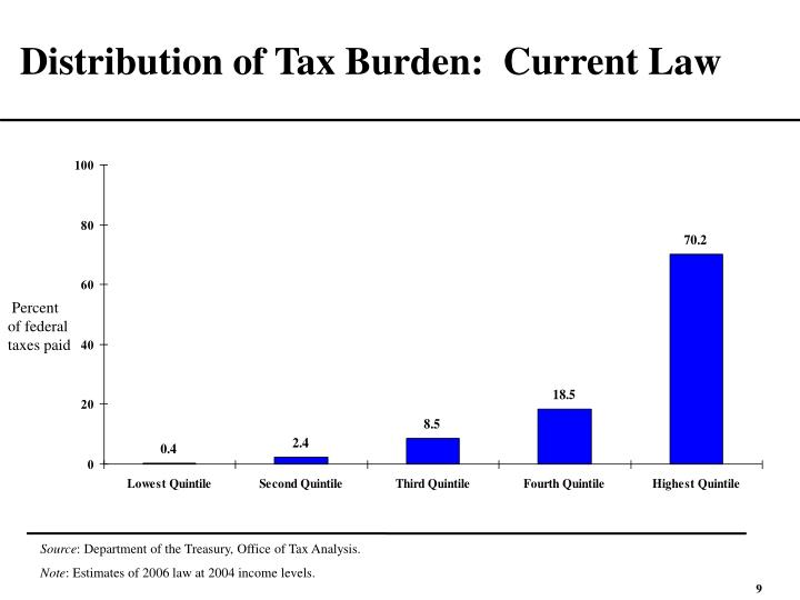 Distribution of Tax Burden:  Current Law