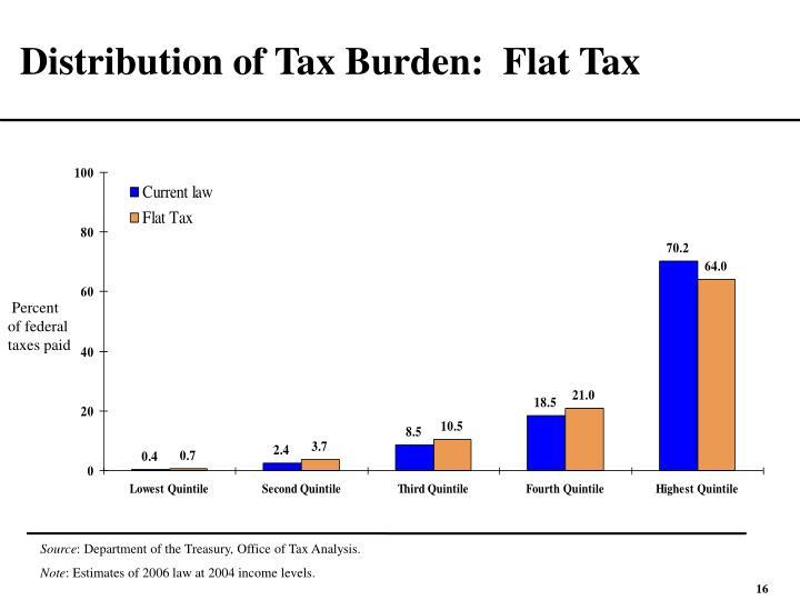 Distribution of Tax Burden:  Flat Tax
