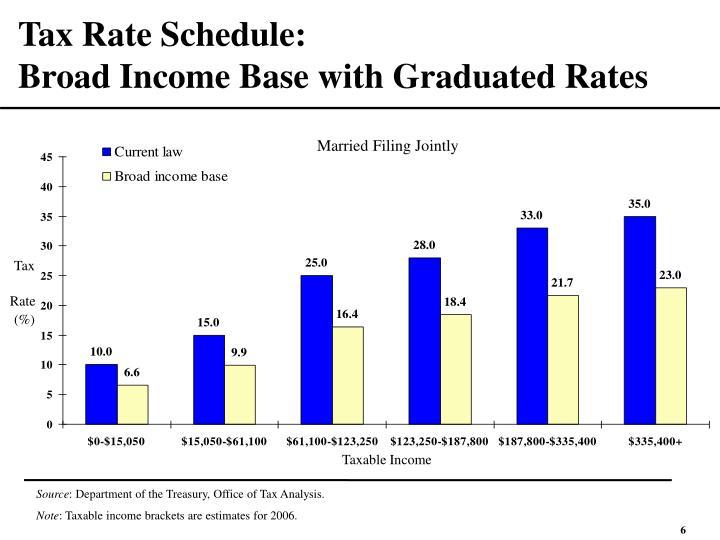 Tax Rate Schedule: