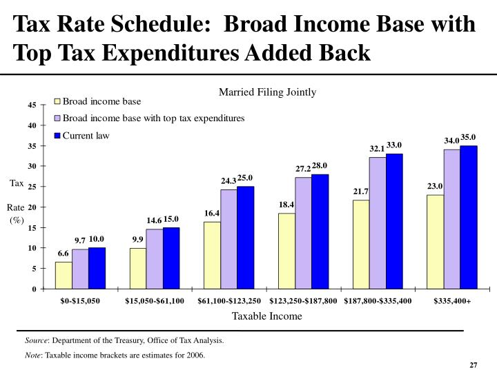 Tax Rate Schedule:  Broad Income Base with Top Tax Expenditures Added Back