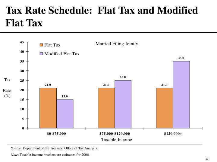 Tax Rate Schedule:  Flat Tax and Modified Flat Tax