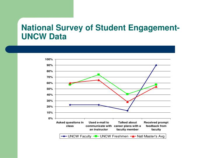 National Survey of Student Engagement- UNCW Data