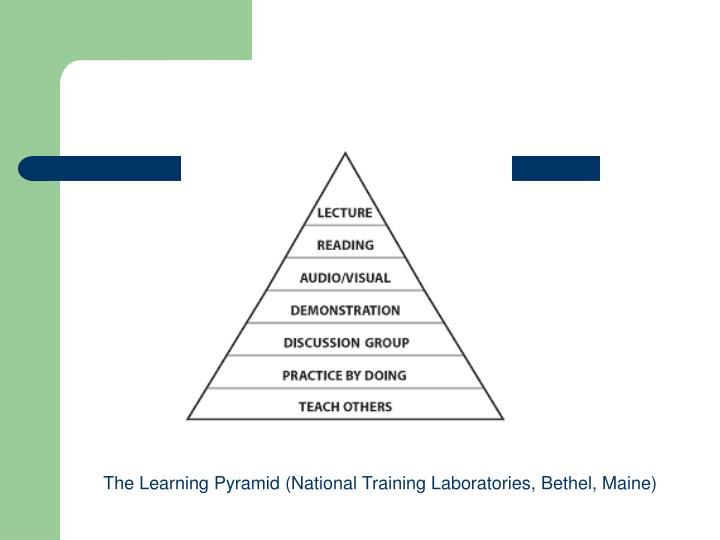 The Learning Pyramid (National Training Laboratories, Bethel, Maine)