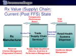 rx value supply chain current post ffs state