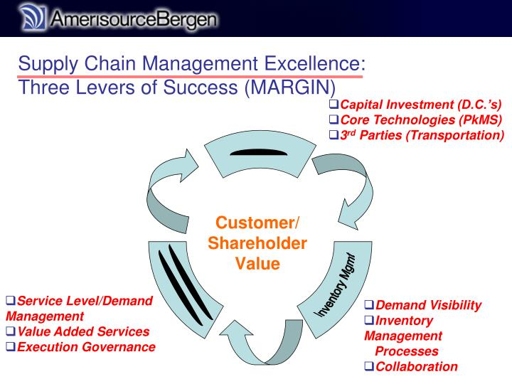 Supply Chain Management Excellence:
