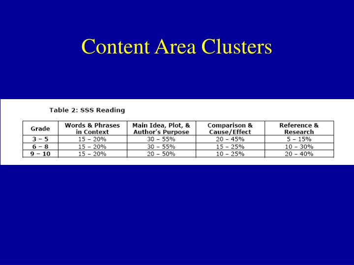 Content Area Clusters