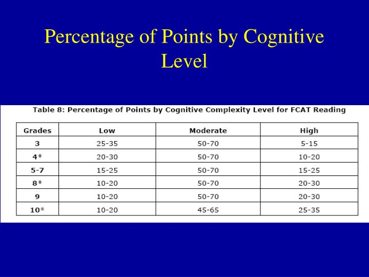 Percentage of Points by Cognitive Level