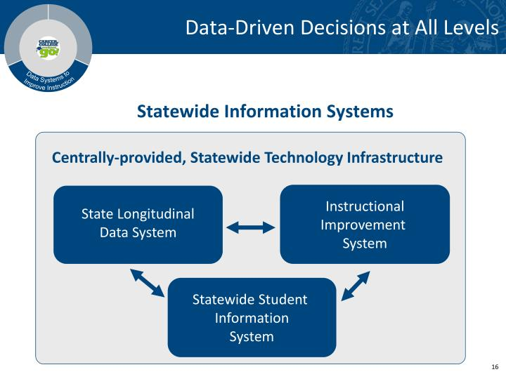 Data Systems to