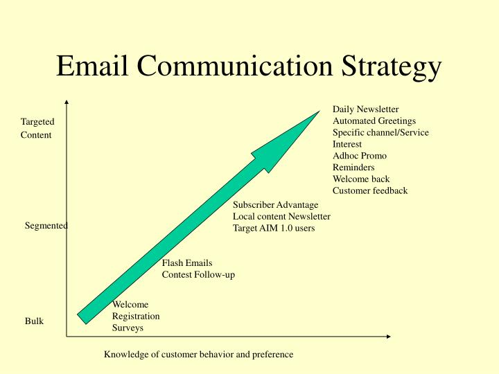 Email Communication Strategy
