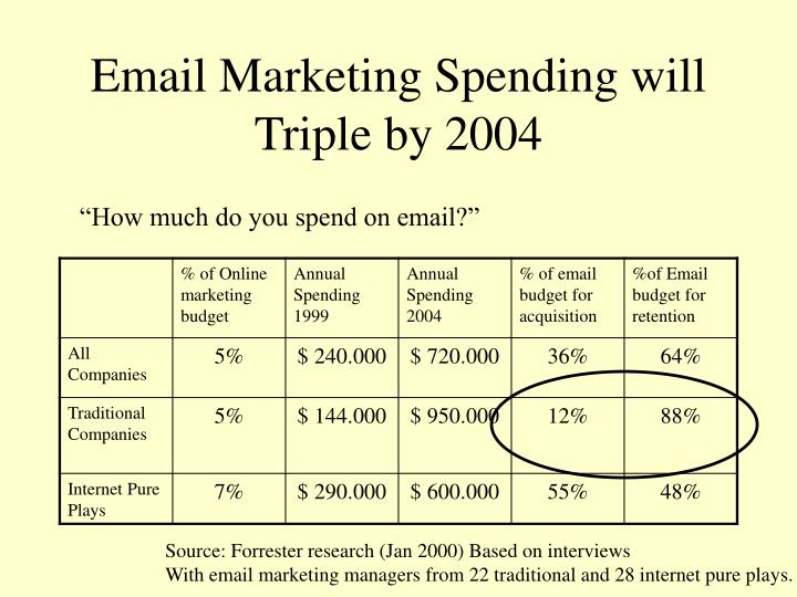 Email Marketing Spending will Triple by 2004