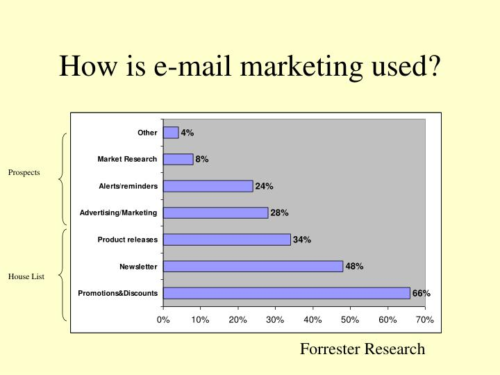How is e-mail marketing used?