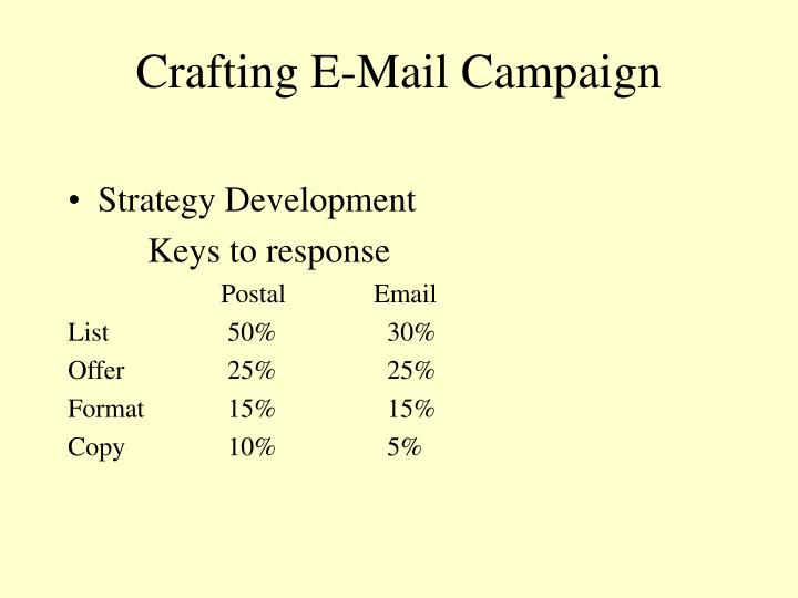 Crafting E-Mail Campaign