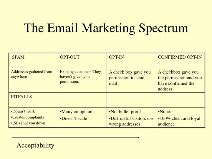The Email Marketing Spectrum