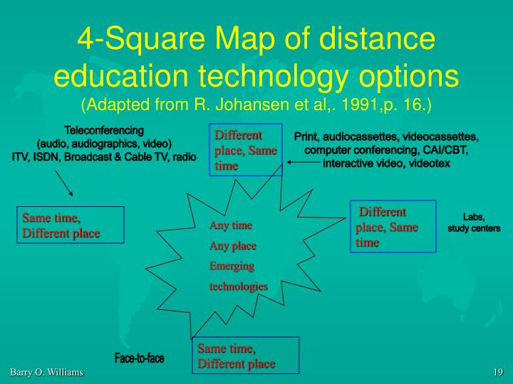 4-Square Map of distance education technology options