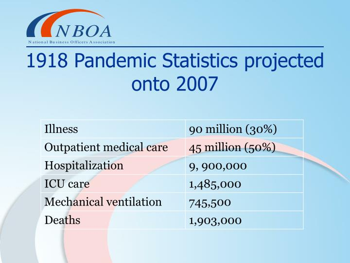 1918 Pandemic Statistics projected onto 2007