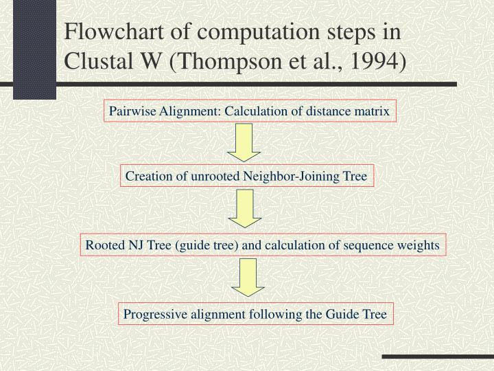 Flowchart of computation steps in Clustal W (Thompson et al., 1994)