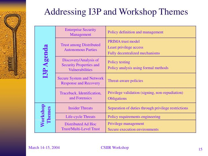 Addressing I3P and Workshop Themes