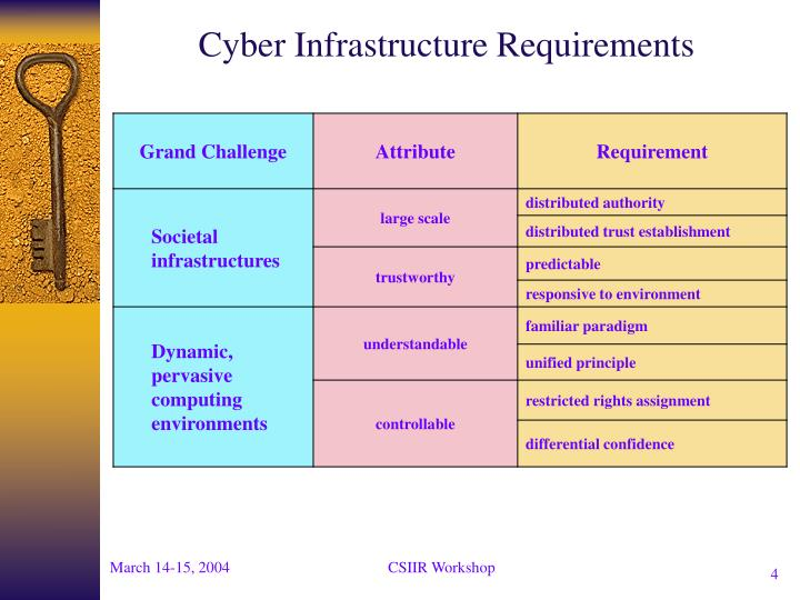 Cyber Infrastructure Requirements