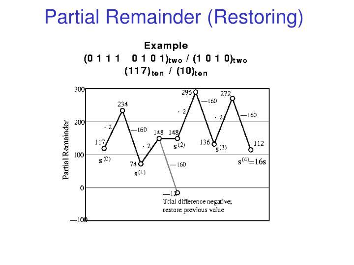 Partial Remainder (Restoring)