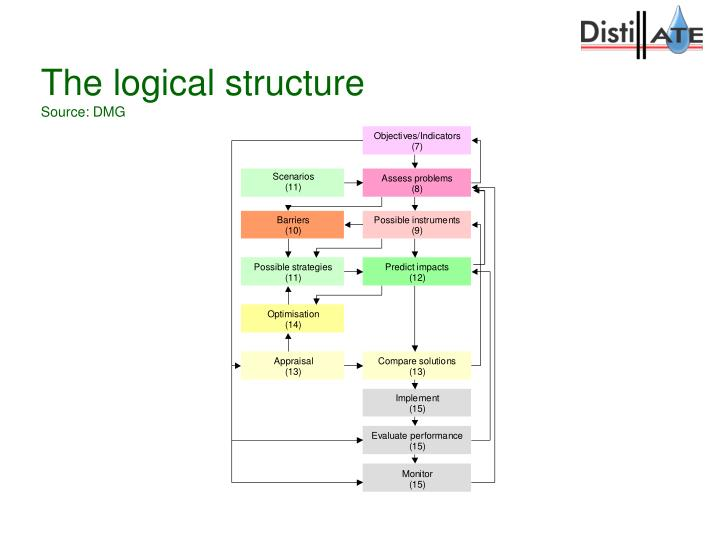 The logical structure